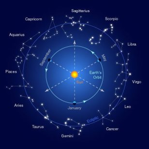 zodiac and planets