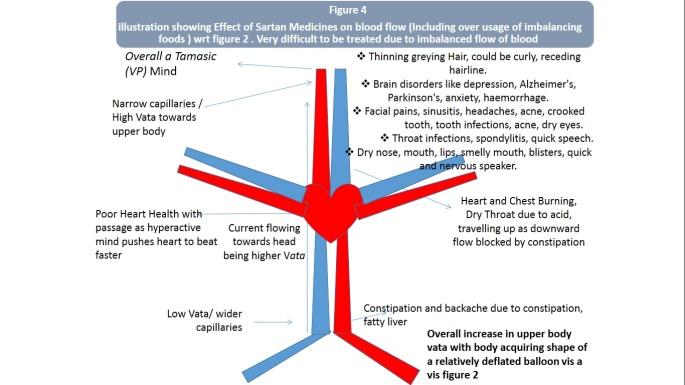bp effect figure 4