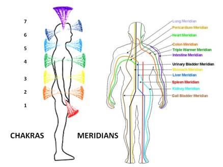 energy codes chakra