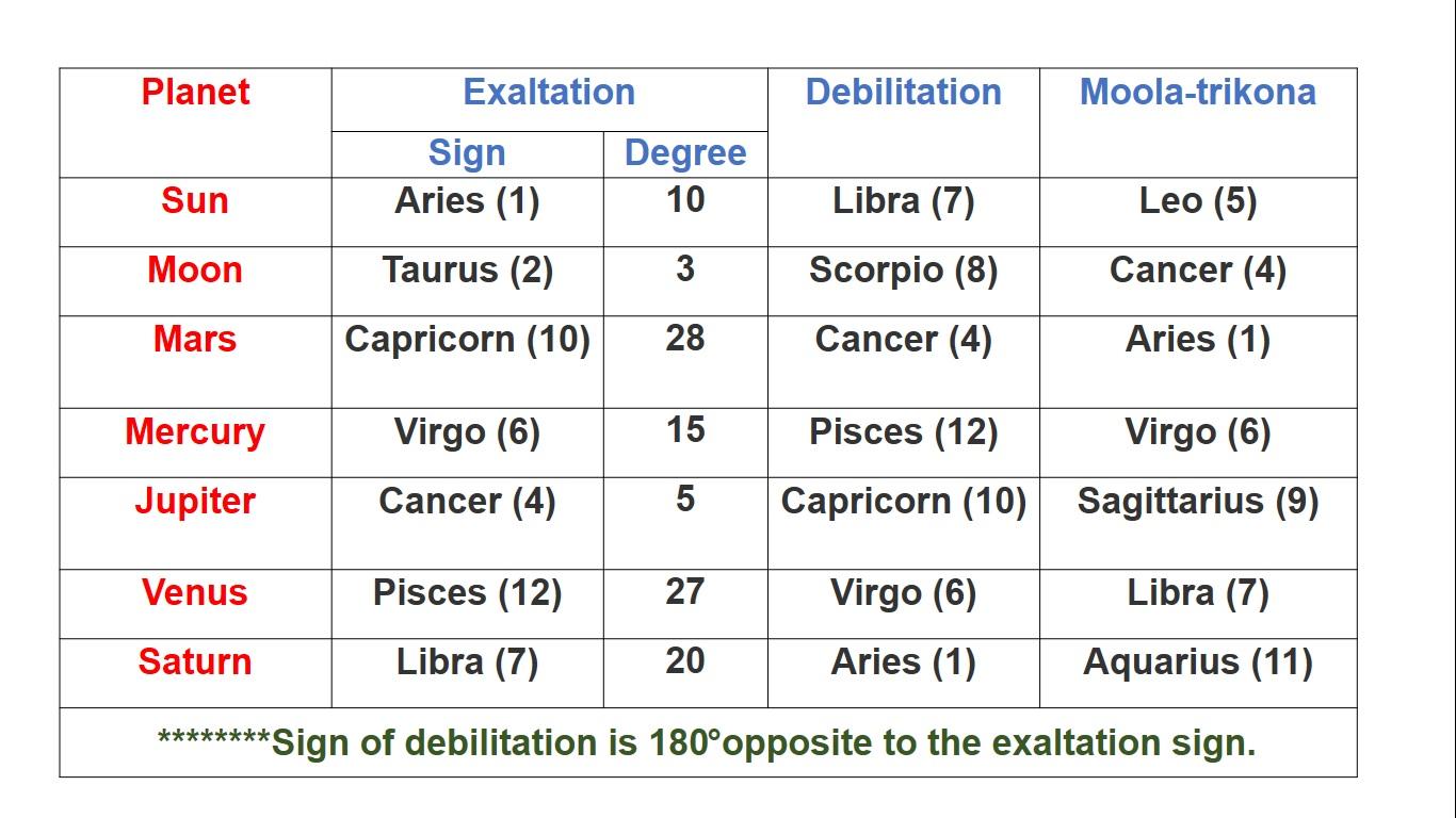 exultation and debilitation of planets