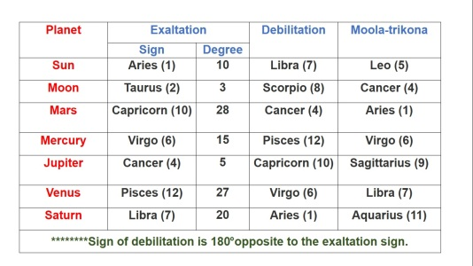 AYURVEDA EXPLAINS EXULTED/ DEBILITATED PLANETS -ASTROLOGY