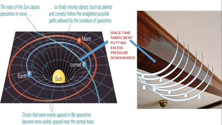 VASTU AND SPACE TIME